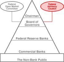 federal advisory