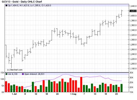 mercado futuro de oro