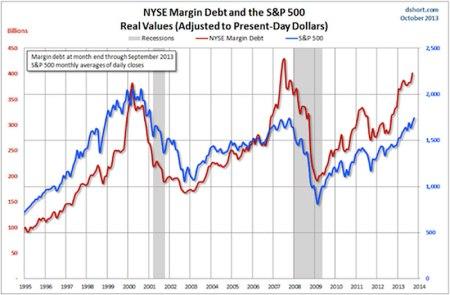 margin debt 2
